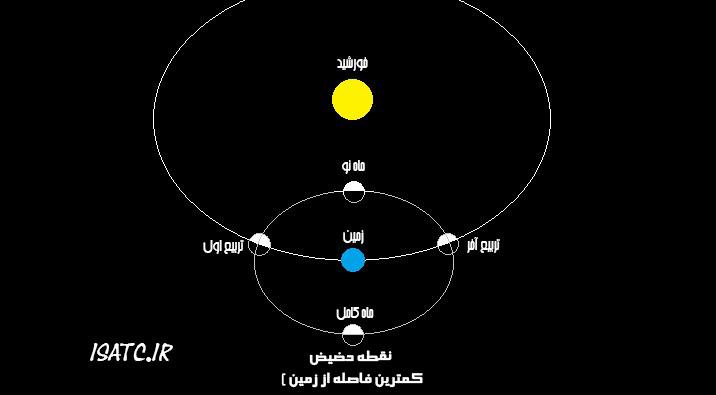 ماه کامل 14نوامبر، بزرگ ترین ماه 68 سال اخیر!
