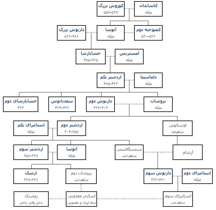 ترتیب شاهان امپراتوری هخامنشیان